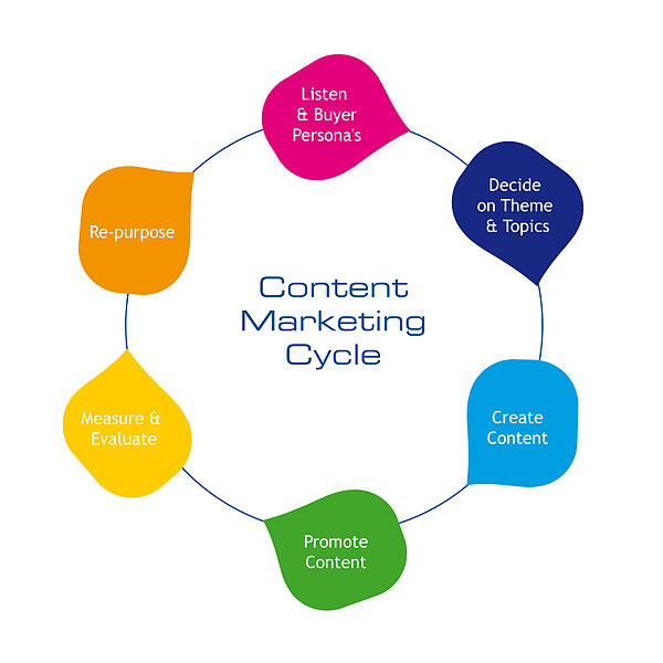 Creative Content Marketing & Blog Auditing