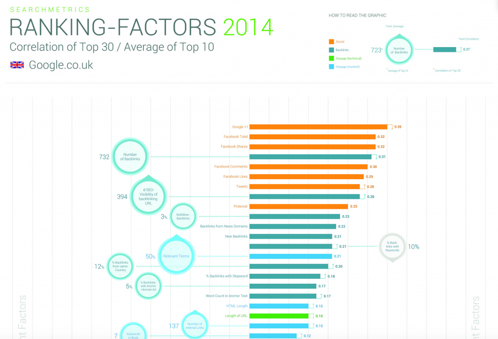 Search Metrics Search Engine Ranking Factors